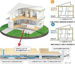 PM0.5対応。「エコナビ搭載換気システムHEPA+」