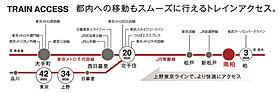 「柏」駅へ直通3分。「上野」駅へ34分。