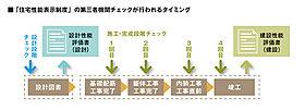 ■住宅性能表示の【設計】【建設】をダブルで取得