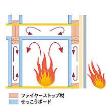 火災に強い!ファイヤーストップ構造で火の通り道を遮断!