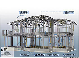 頑強な鉄骨構造が室内の大空間を実現