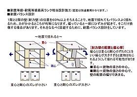 耐震バランス設計の概要