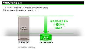 年間購入電力量約80%カット!