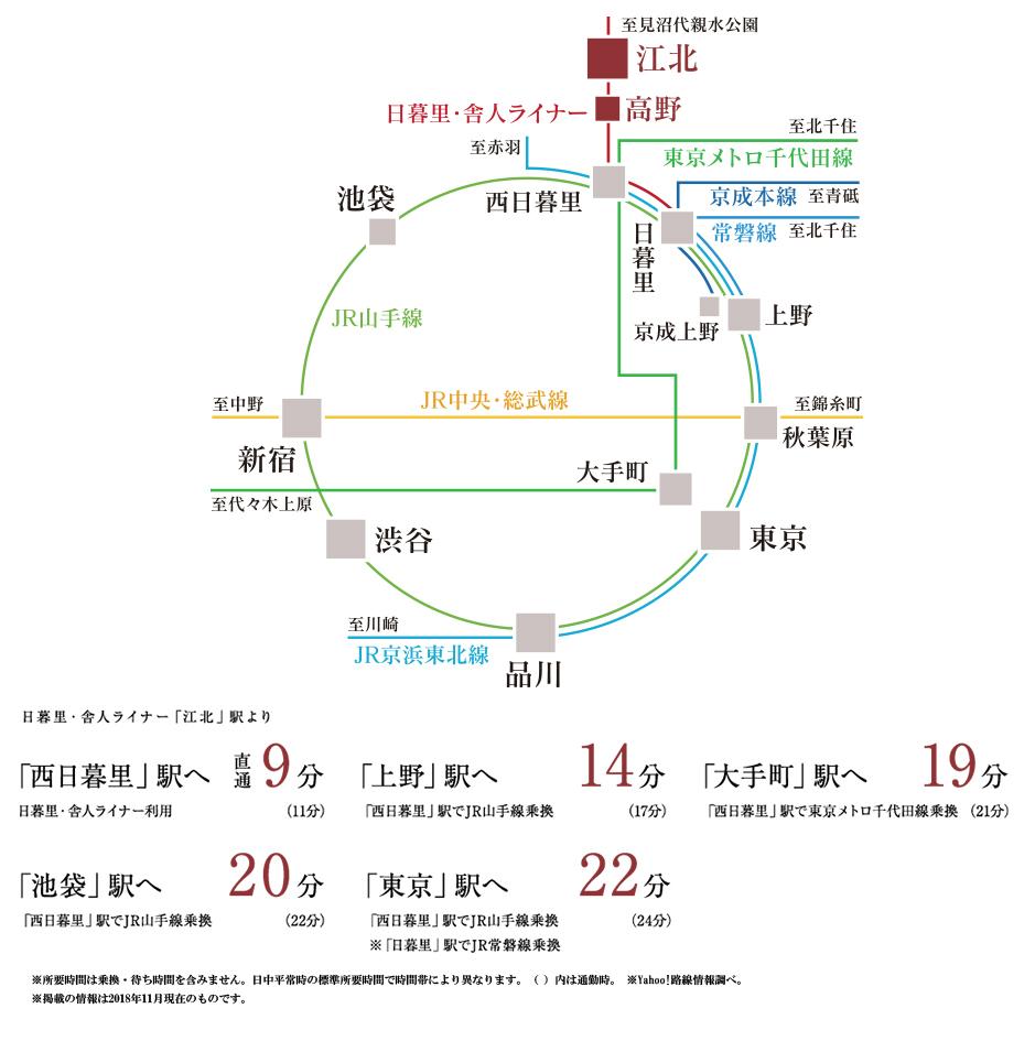 パレステージ江北II:交通図