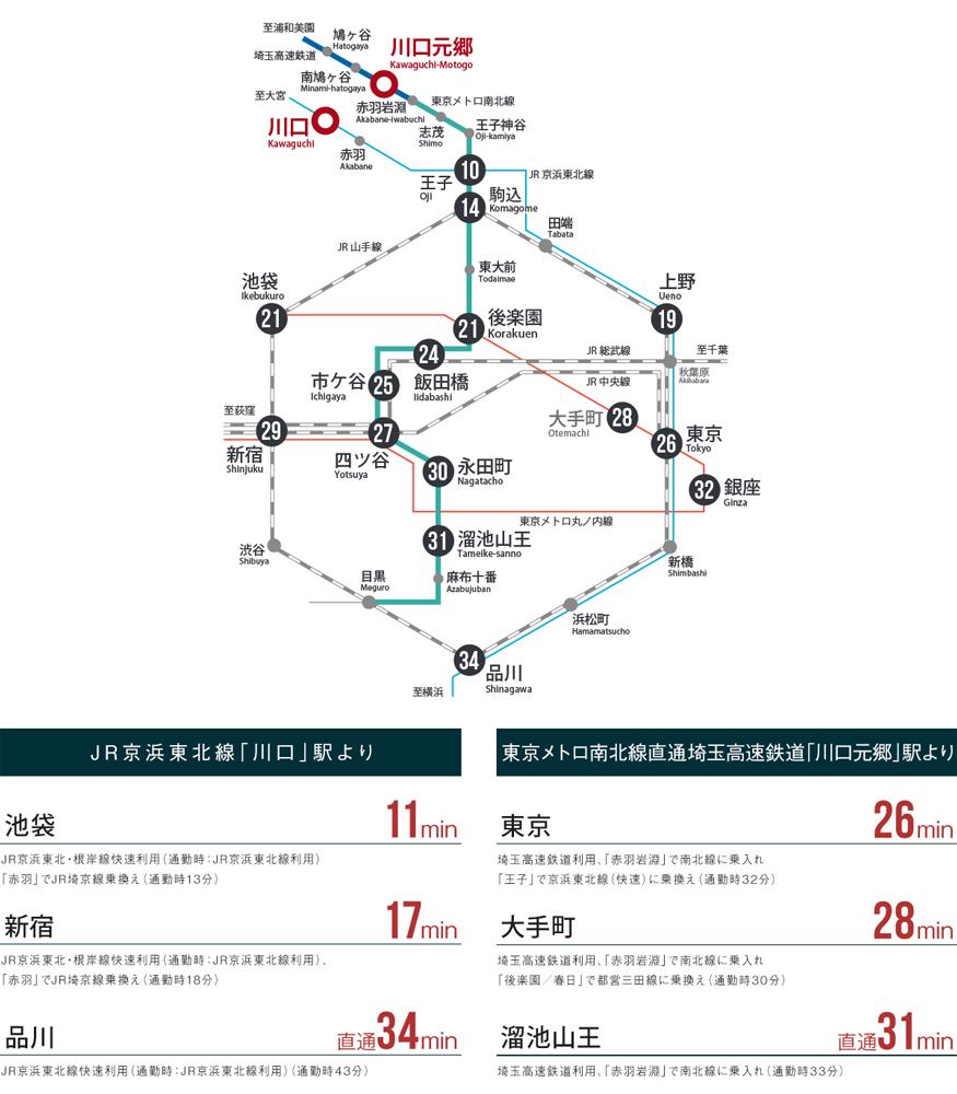リビオシティ川口元郷:交通図