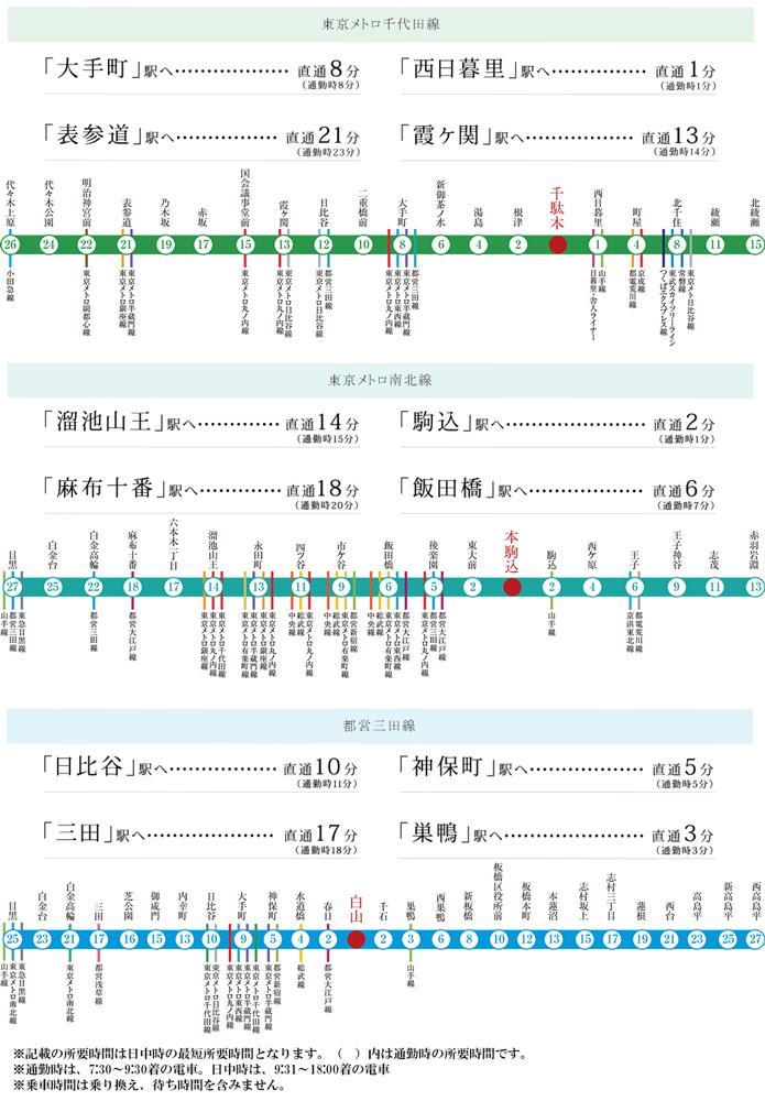 リビオ文京千駄木:交通図