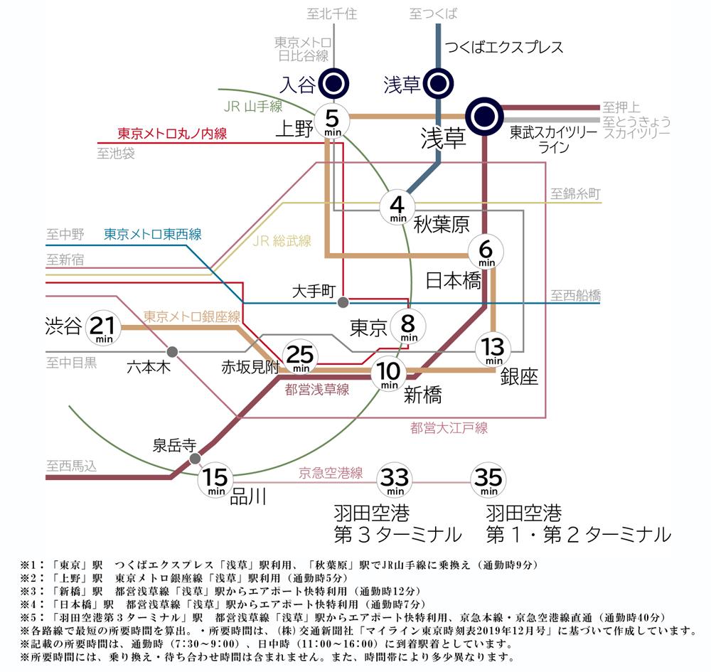 リビオレゾン浅草:交通図