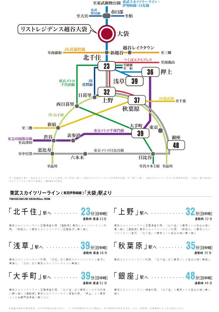 リストレジデンス越谷大袋:交通図