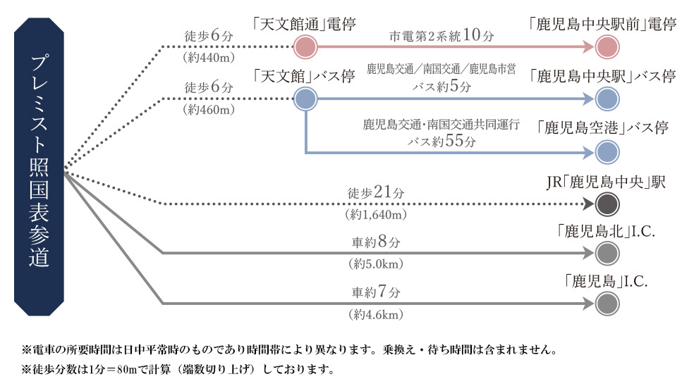 プレミスト照国表参道:交通図