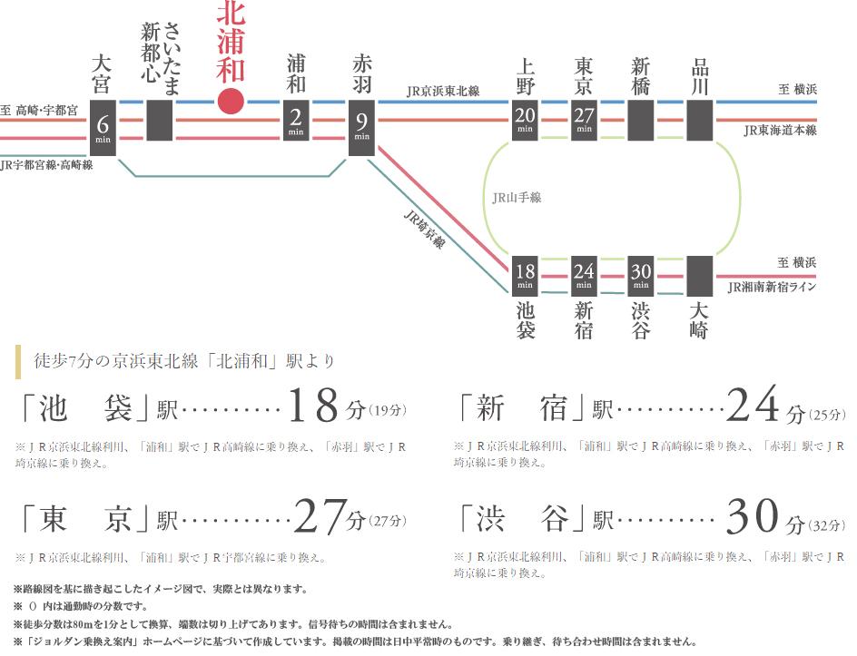 サンクレイドル北浦和:交通図