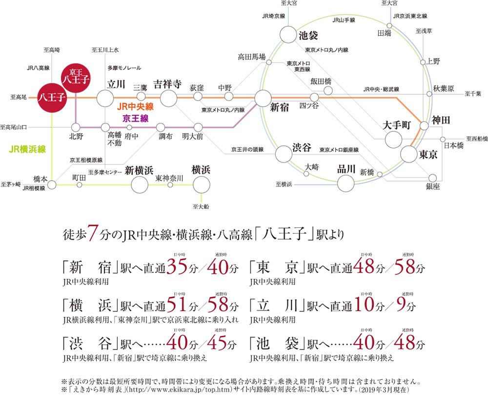 サンクレイドル八王子横山町:交通図
