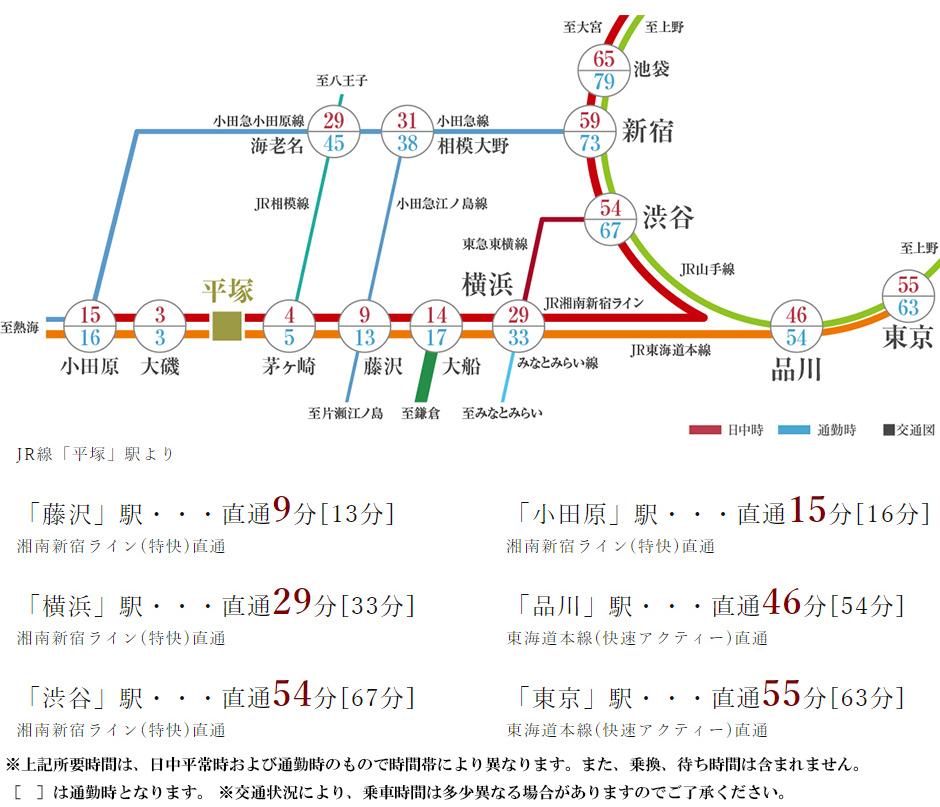 サンクレイドル湘南平塚V:交通図