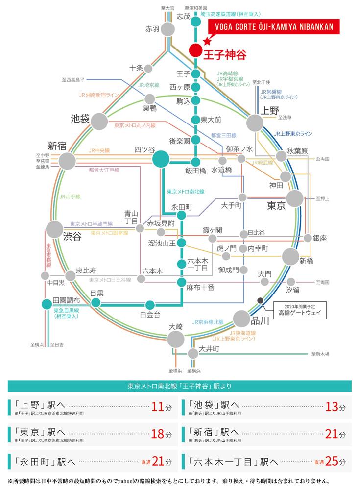 ヴォーガコルテ王子神谷弐番館:交通図
