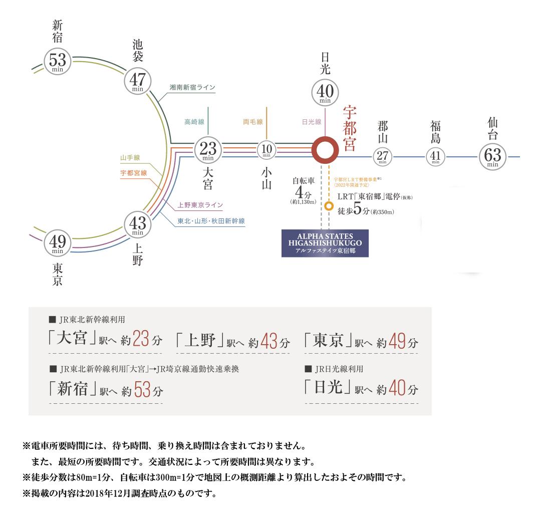 アルファステイツ東宿郷:交通図