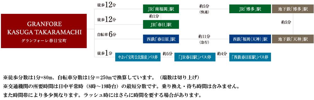 グランフォーレ春日宝町:交通図