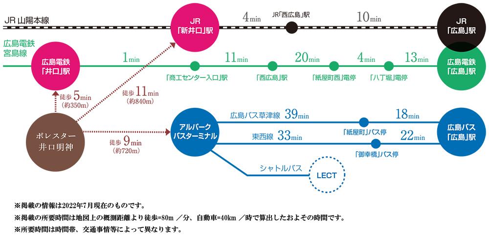ポレスター井口明神:交通図