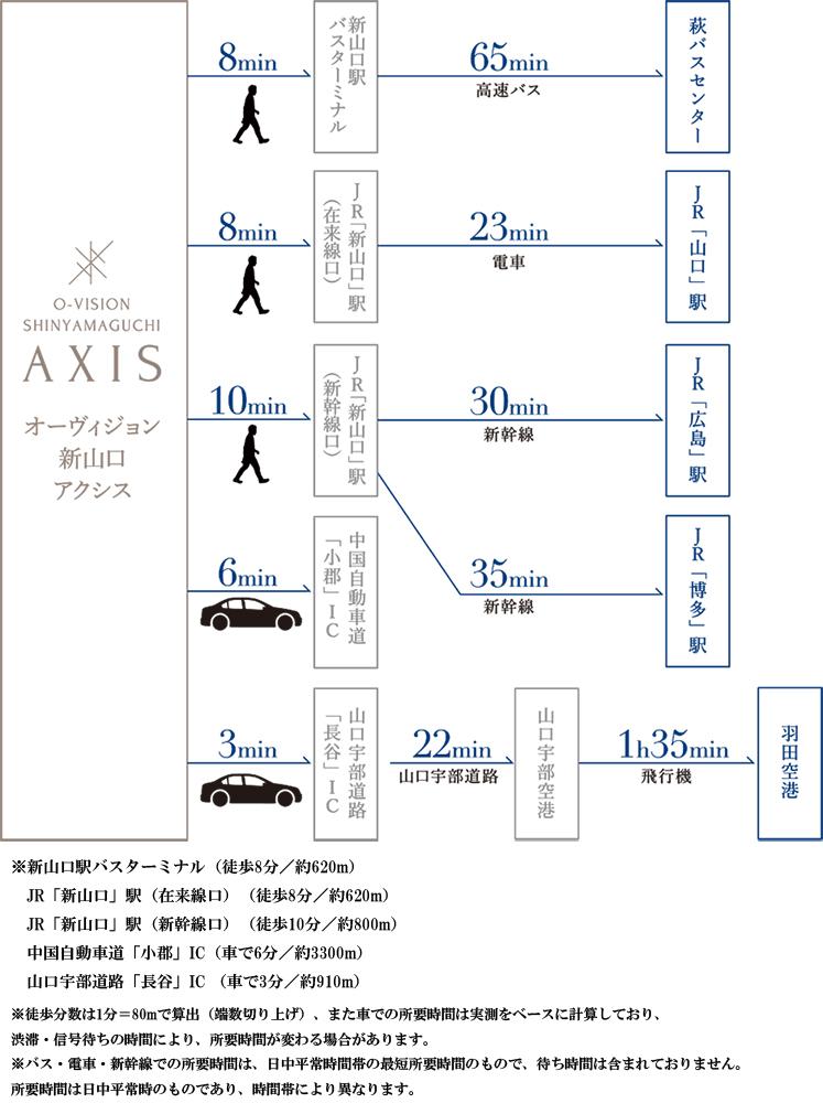 オーヴィジョン新山口アクシス:交通図