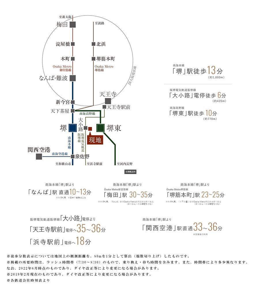シエリア堺東大小路:交通図