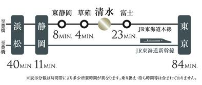 エンブルエバー清水駅前:交通図