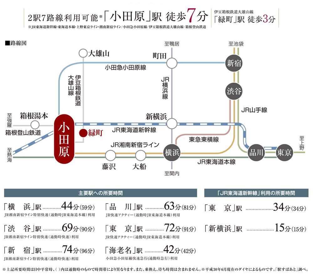コンフィール小田原栄町:交通図