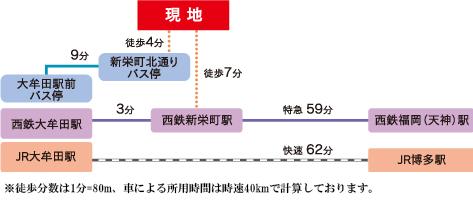 ネオス新栄町駅・パークサイド:交通図