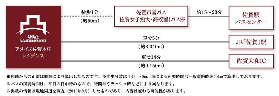 アメイズ佐賀本庄レジデンス:交通図