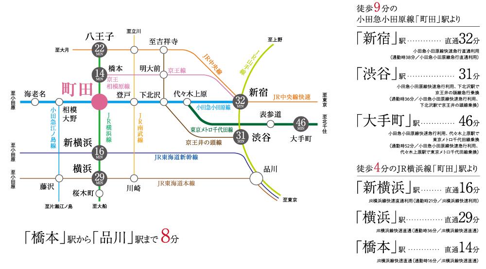 サンクレイドル町田II:交通図