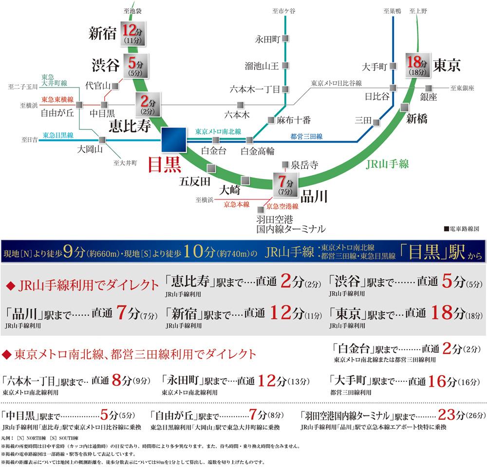 シティハウス目黒ザ・ツイン:交通図