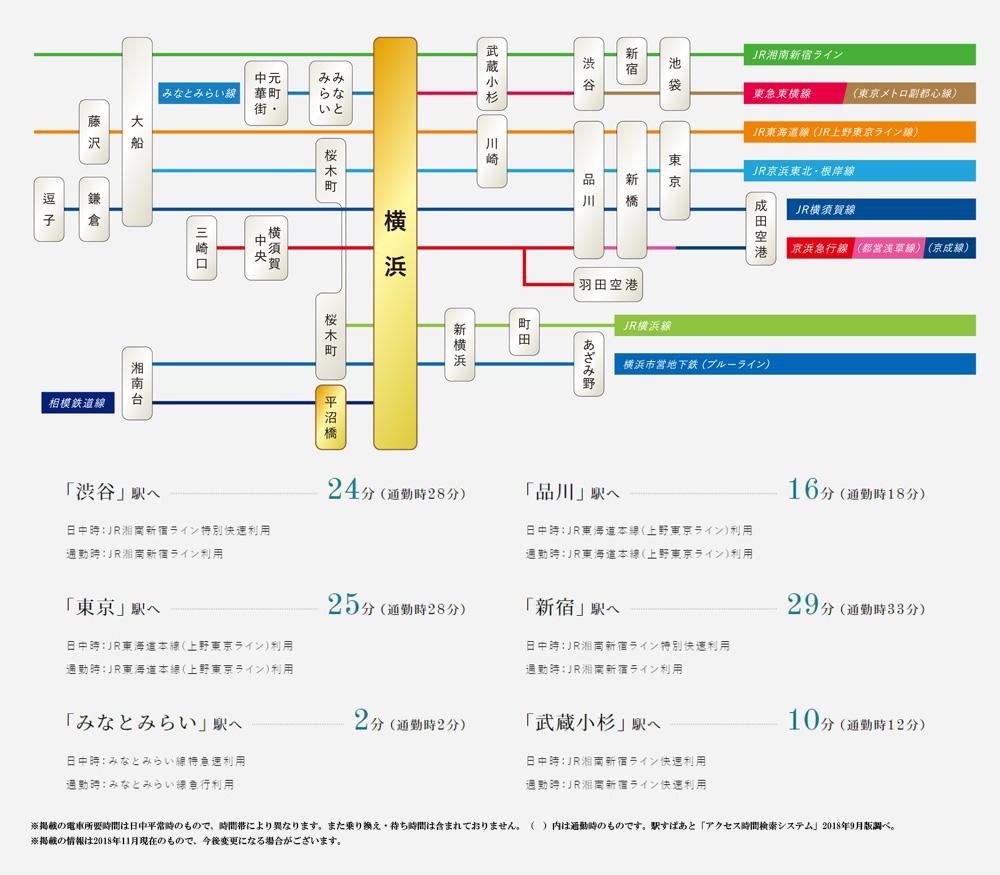 プラウド横浜岡野:交通図