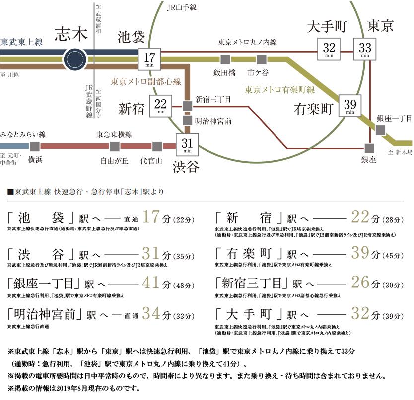 プラウド志木本町:交通図