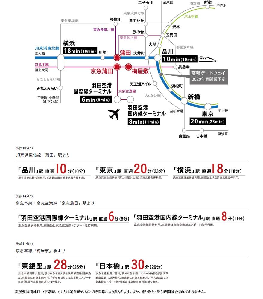 パークリュクス蒲田一丁目:交通図