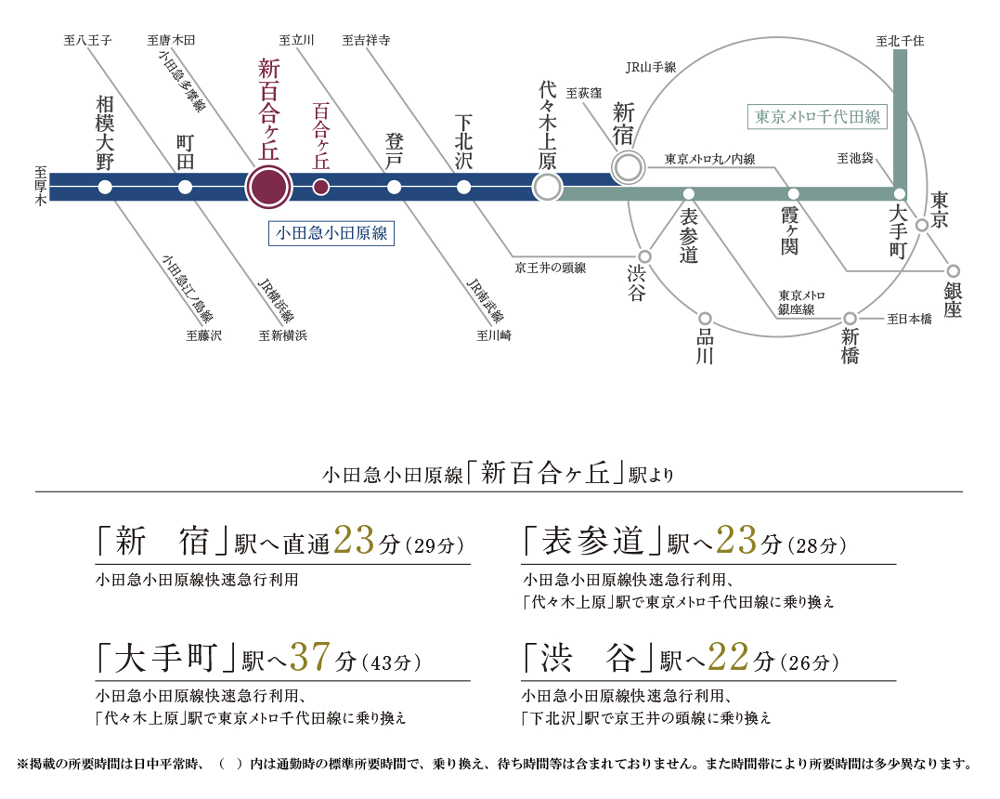 パークホームズ新百合ヶ丘 山手の杜:交通図