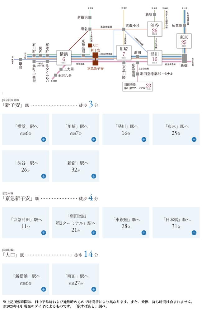 ザ・パークハウス 横浜新子安フロント:交通図