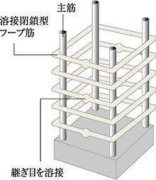 溶接閉鎖型フープ工法