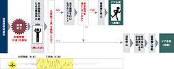 エレベーター地震時管制システム