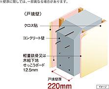 隣戸への音漏れに関係する戸境壁のコンクリート厚は、220mm厚に空気層を設けた二重壁として、日常生活に不便のない遮音性を実現しています。