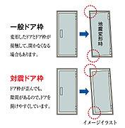 玄関ドアには、大きな地震の際に枠が歪んでも扉が開けられ、避難路を確保する、対震ドア枠を装備しています。