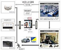 24時間・365日安心を守るセキュリティシステム。業界大手のALSOK「綜合警備保障(株)」と提携した24時間体制のマンションセキュリティシステムを導入。