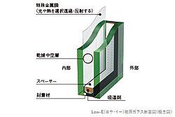 居室の窓には、高い遮熱・断熱性を備えた「Low-E(ロウ イー)複層ガラス」を採用しました。特殊金属膜によって室内への紫外線も軽減します。(3-15FのB~Dタイプのバルコニーに面する窓は除く)