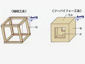 ◆2×4(ツーバイフォー)工法◆耐震性&省エネルギー性!