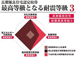 長期優良住宅 耐震最高等級3