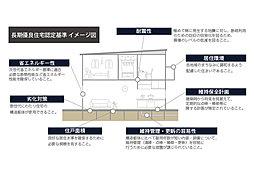 長期優良住宅認定制度の基準をクリアした家