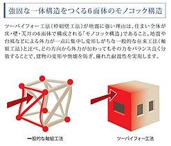「家族を守る家」それが2×4工法の家です。