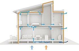 高性能フィルター(HEPA)搭載のエコナビ換気システム