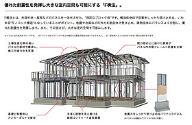 建物全体が一体化された強固な構造体