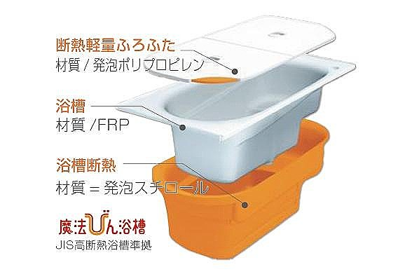 【【TOTO】魔法びん浴槽】抜群の保温機能で、バスタブのお湯を断熱材でしっかり包み、4時間後の湯温の低下は約2.5℃。温かさを保つうえ、省エネにも役立ちます。(同仕様)