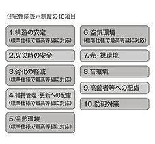 性能評価 10項目中5項目が最高等級を取得