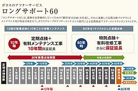 【ロングサポート60】
