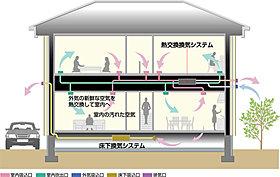 夏も冬も快適な空間を保つ省エネルギーの住まいを実現します。
